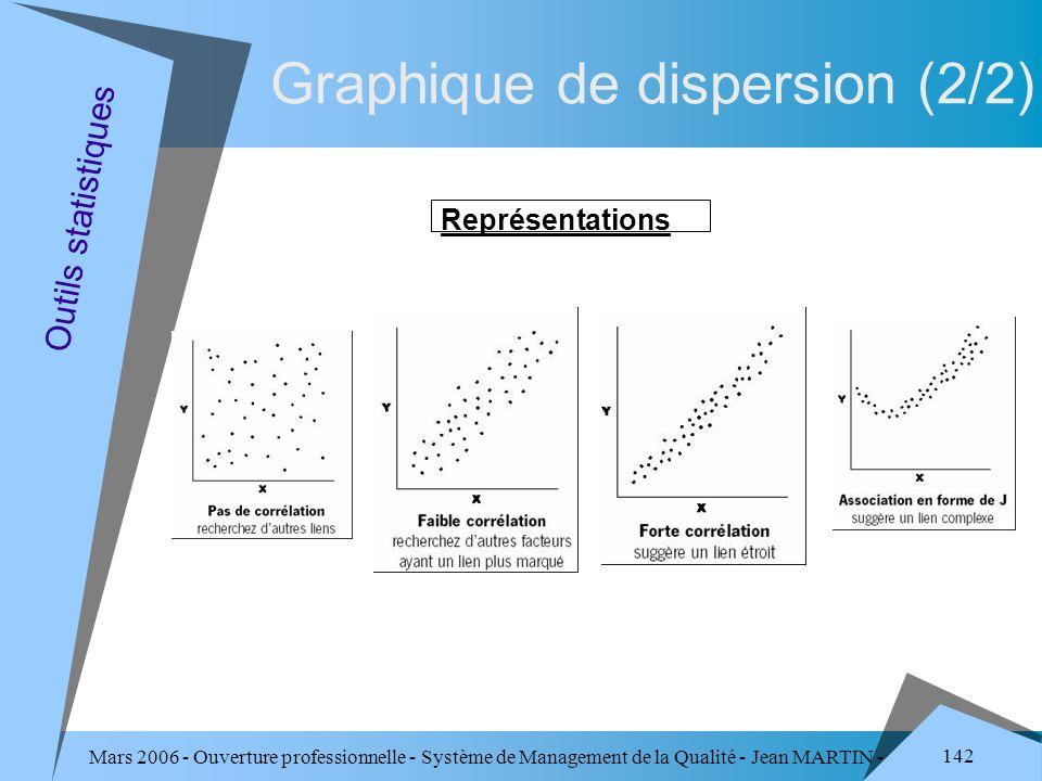 Graphique de dispersion (2/2)