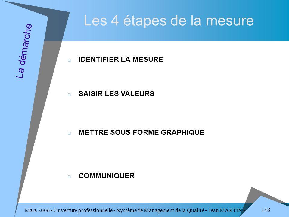 Les 4 étapes de la mesure La démarche IDENTIFIER LA MESURE
