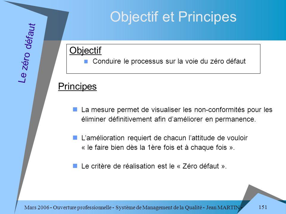Objectif et Principes Objectif Le zéro défaut Principes