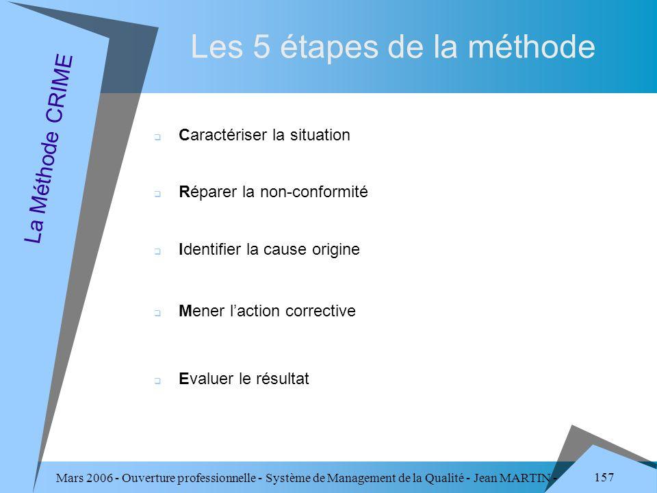Les 5 étapes de la méthode