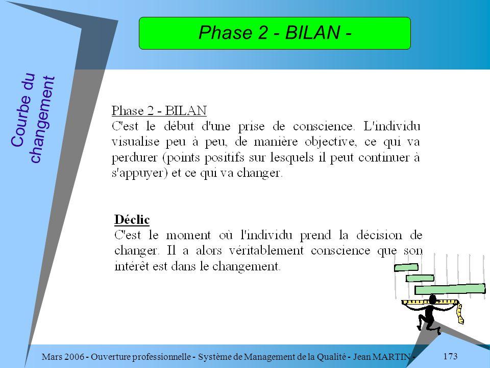 Phase 2 - BILAN - Courbe du changement
