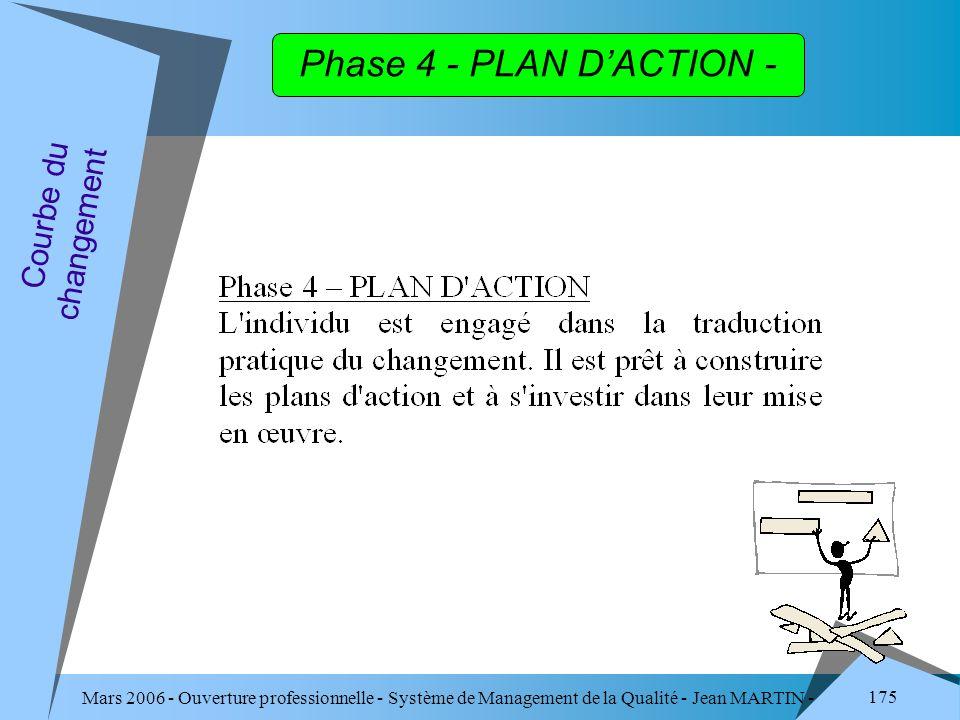 Phase 4 - PLAN D'ACTION - Courbe du changement