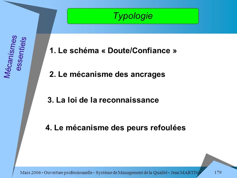 Typologie 1. Le schéma « Doute/Confiance » Mécanismes essentiels