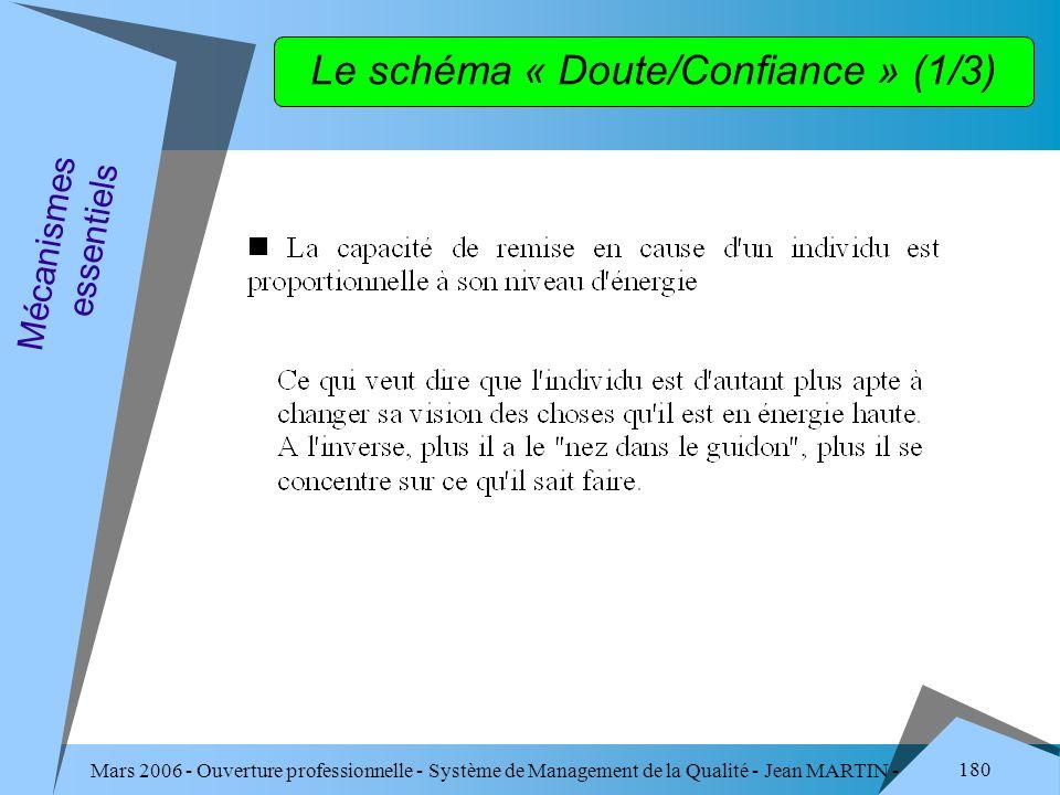 Le schéma « Doute/Confiance » (1/3)