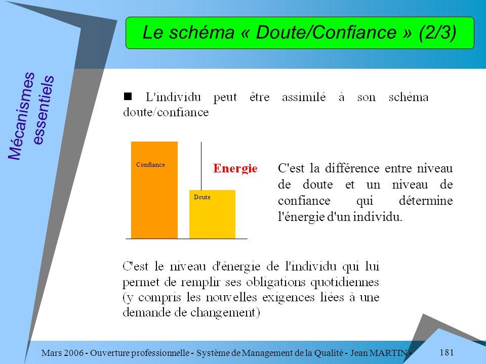 Le schéma « Doute/Confiance » (2/3)