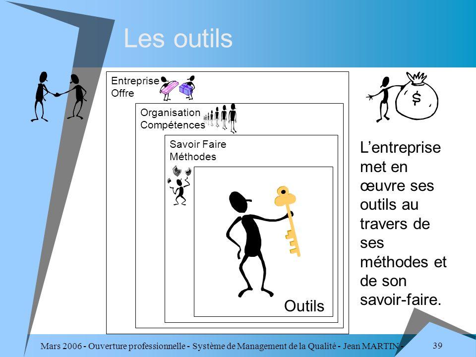 Les outils Entreprise Offre. Organisation Compétences. Savoir Faire Méthodes.