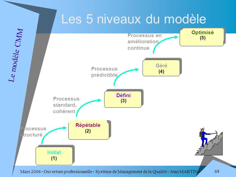 Les 5 niveaux du modèle Le modèle CMM Optimisé (5)