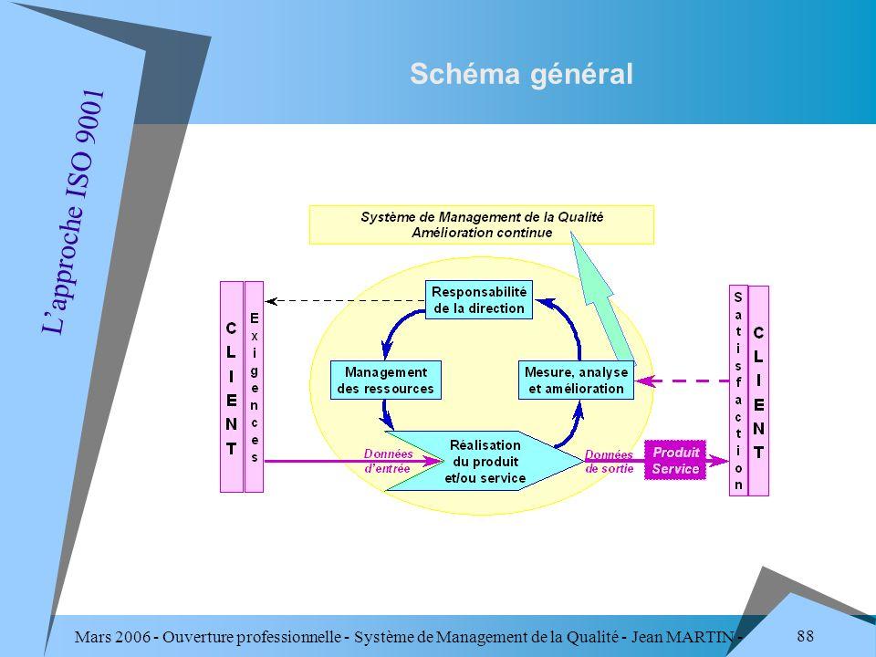 Schéma général L'approche ISO 9001