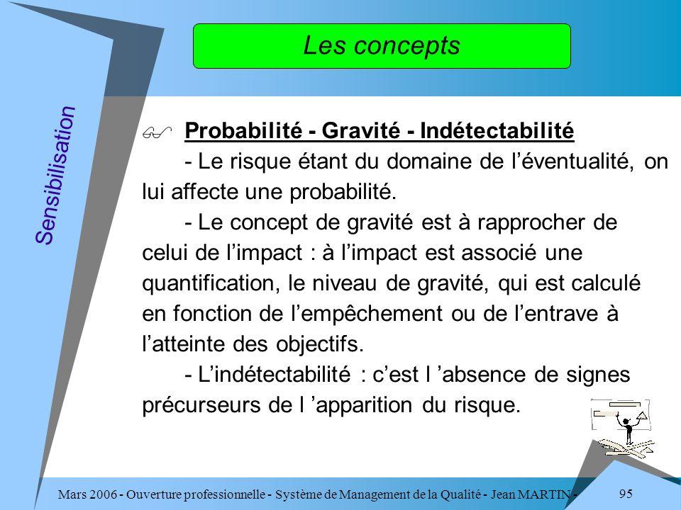 Les concepts Probabilité - Gravité - Indétectabilité