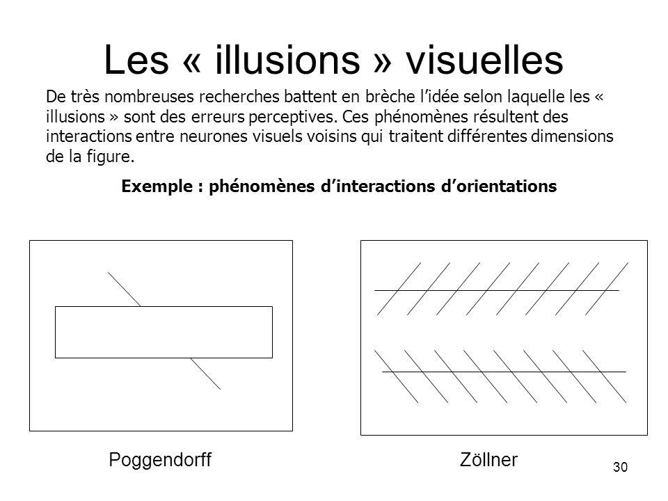Exemple : phénomènes d'interactions d'orientations