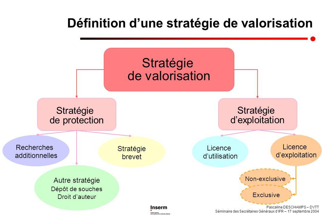 Définition d'une stratégie de valorisation