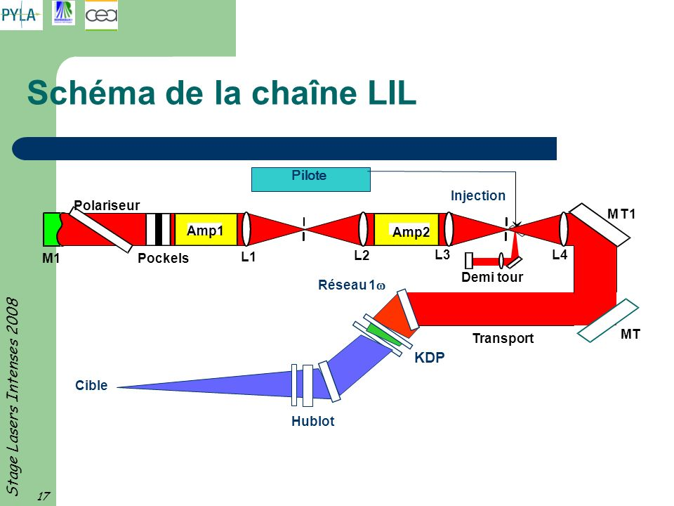 Schéma de la chaîne LIL KDP M1 Amp1 Amp2 L1 L2 L3 L4 M T 1 MT
