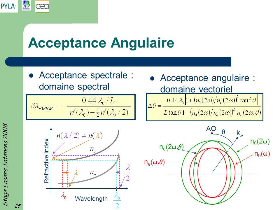 Acceptance Angulaire Acceptance spectrale : domaine spectral