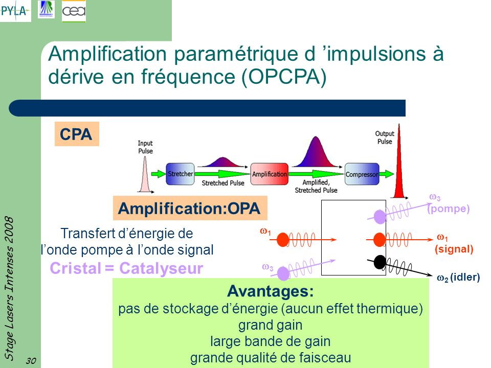 Amplification paramétrique d 'impulsions à dérive en fréquence (OPCPA)