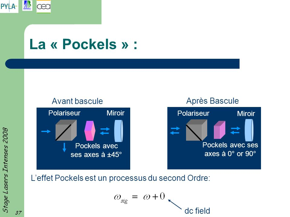La « Pockels » : Avant bascule Après Bascule