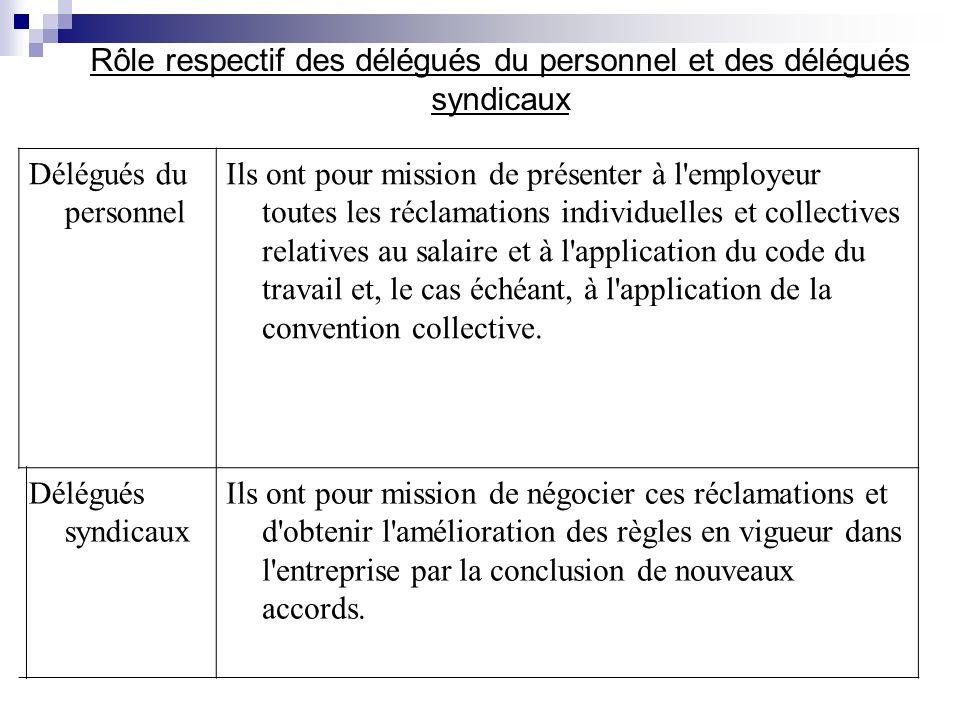 Rôle respectif des délégués du personnel et des délégués syndicaux