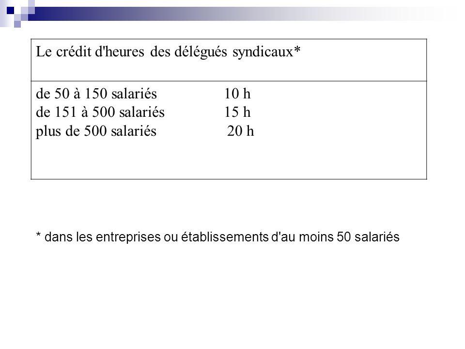 Le crédit d heures des délégués syndicaux* de 50 à 150 salariés 10 h