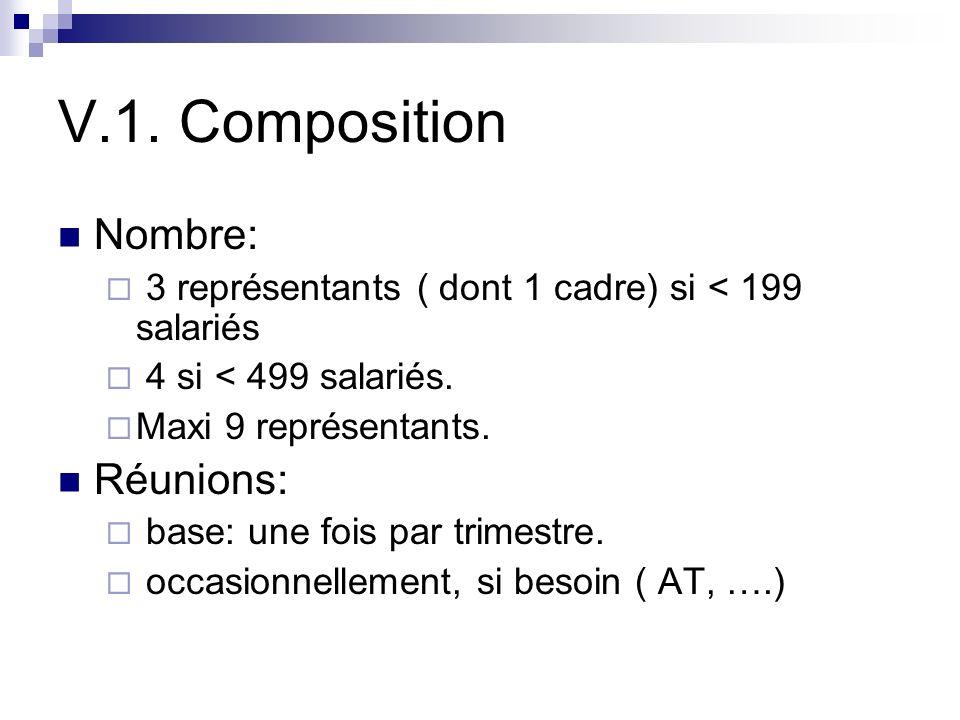 V.1. Composition Nombre: Réunions: