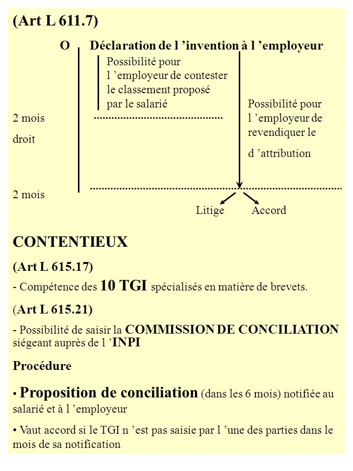 (Art L 611.7) CONTENTIEUX O Déclaration de l 'invention à l 'employeur