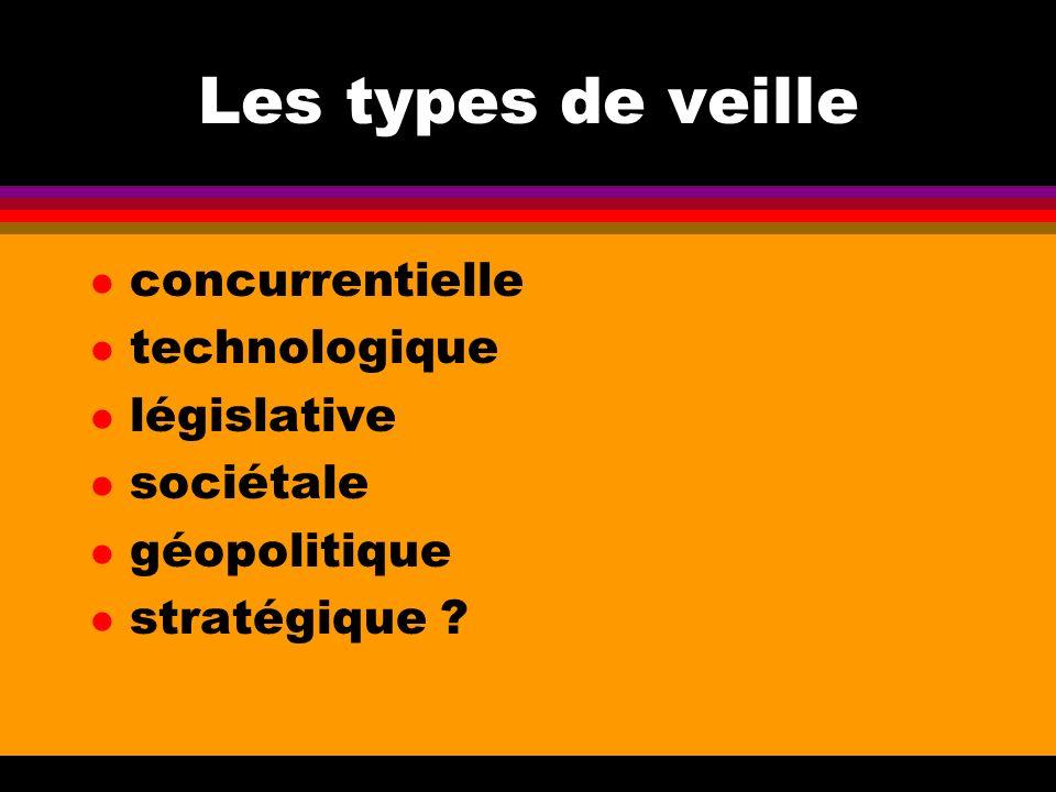 Les types de veille concurrentielle technologique législative