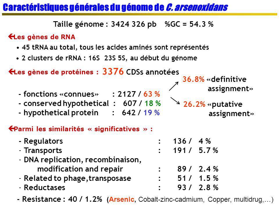 Caractéristiques générales du génome de C. arsenoxidans