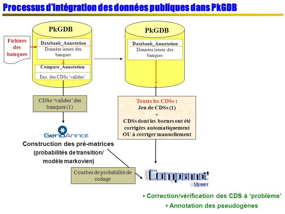 Processus d'intégration des données publiques dans PkGDB