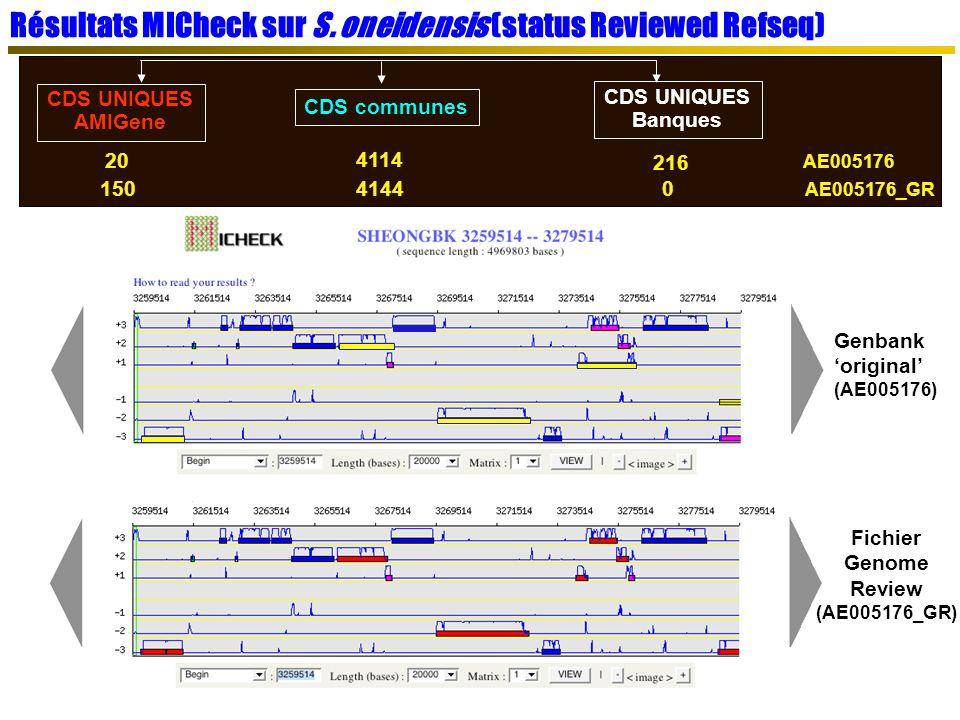 Résultats MICheck sur S. oneidensis (status Reviewed Refseq)
