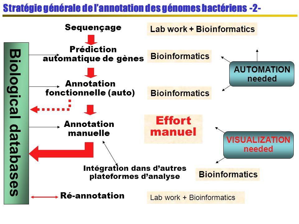Biological databases Effort manuel