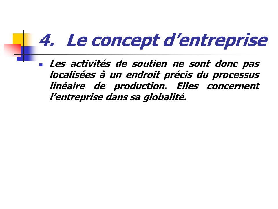 4. Le concept d'entreprise