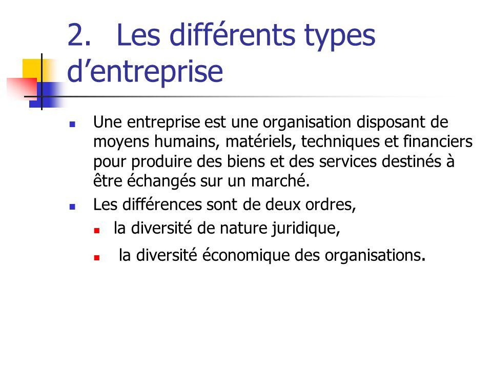 2. Les différents types d'entreprise
