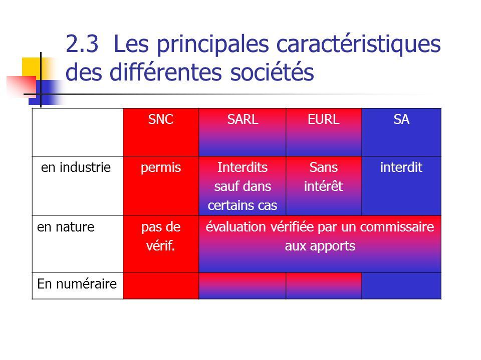 2.3 Les principales caractéristiques des différentes sociétés