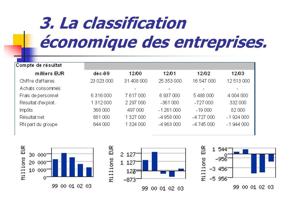 3. La classification économique des entreprises.