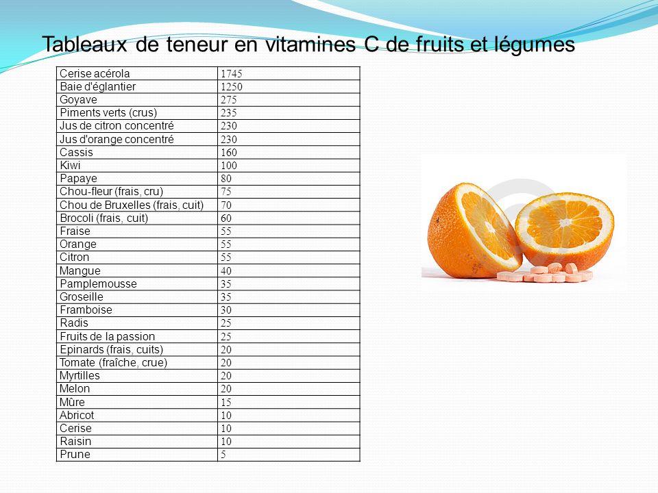 Tableaux de teneur en vitamines C de fruits et légumes