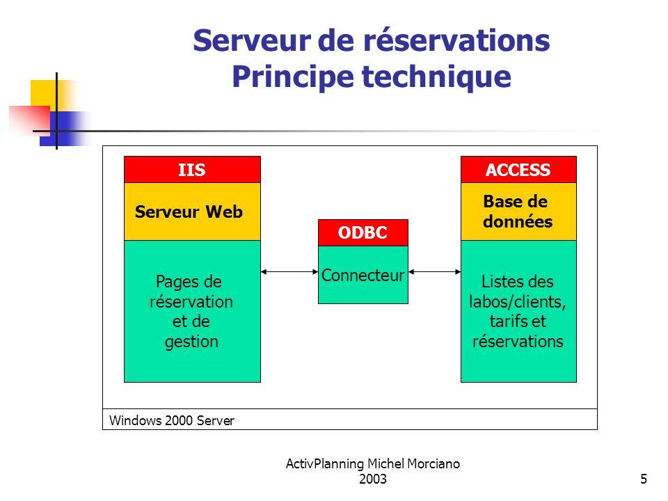 Serveur de réservations Principe technique