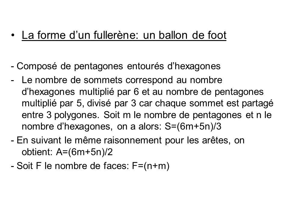 La forme d'un fullerène: un ballon de foot