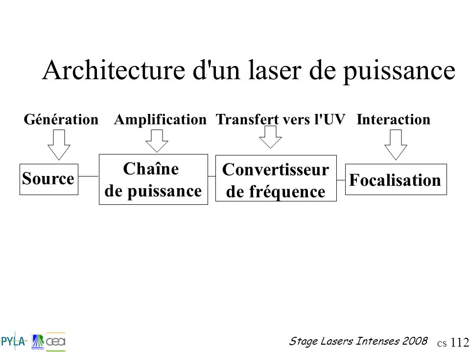 Architecture d un laser de puissance