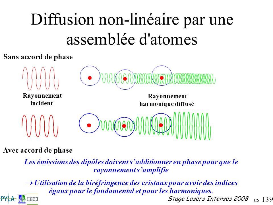Diffusion non-linéaire par une assemblée d atomes