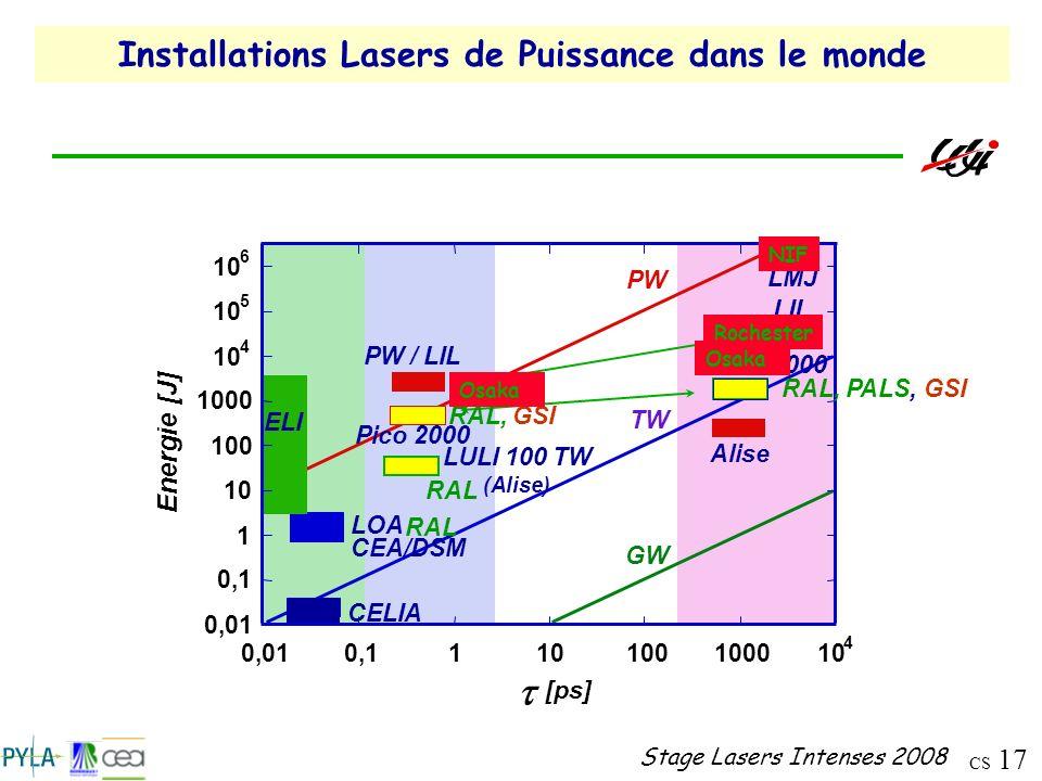 Installations Lasers de Puissance dans le monde