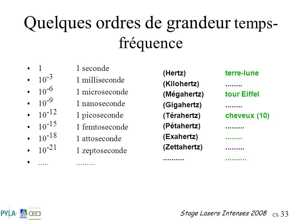 Quelques ordres de grandeur temps-fréquence