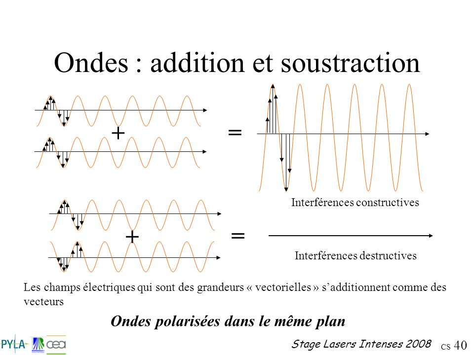 Ondes : addition et soustraction