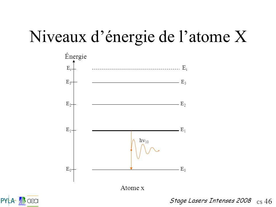 Niveaux d'énergie de l'atome X