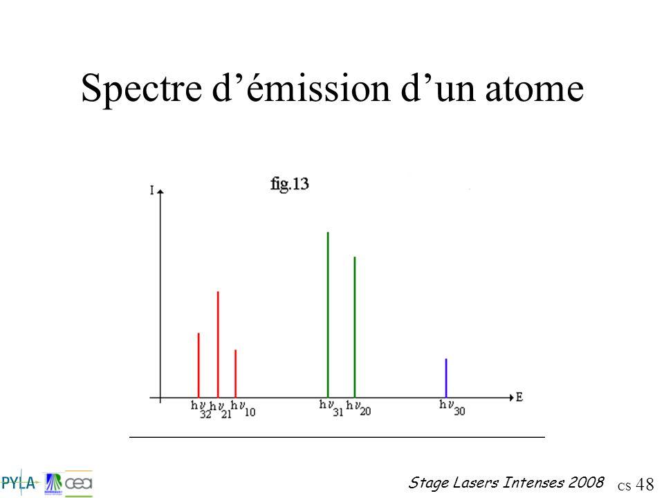 Spectre d'émission d'un atome