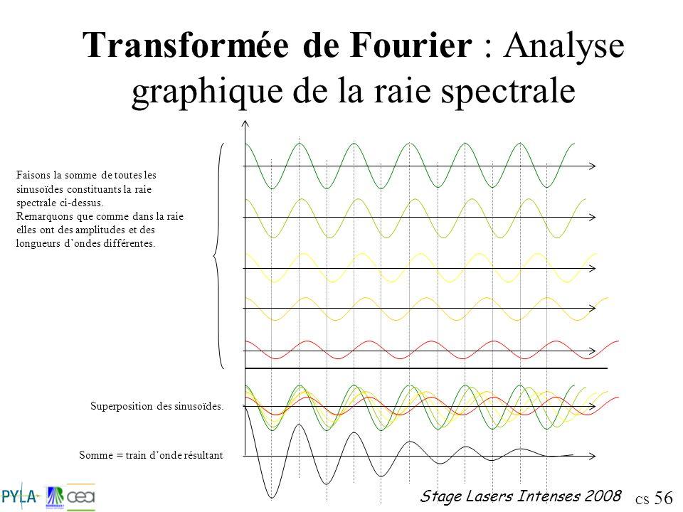 Transformée de Fourier : Analyse graphique de la raie spectrale