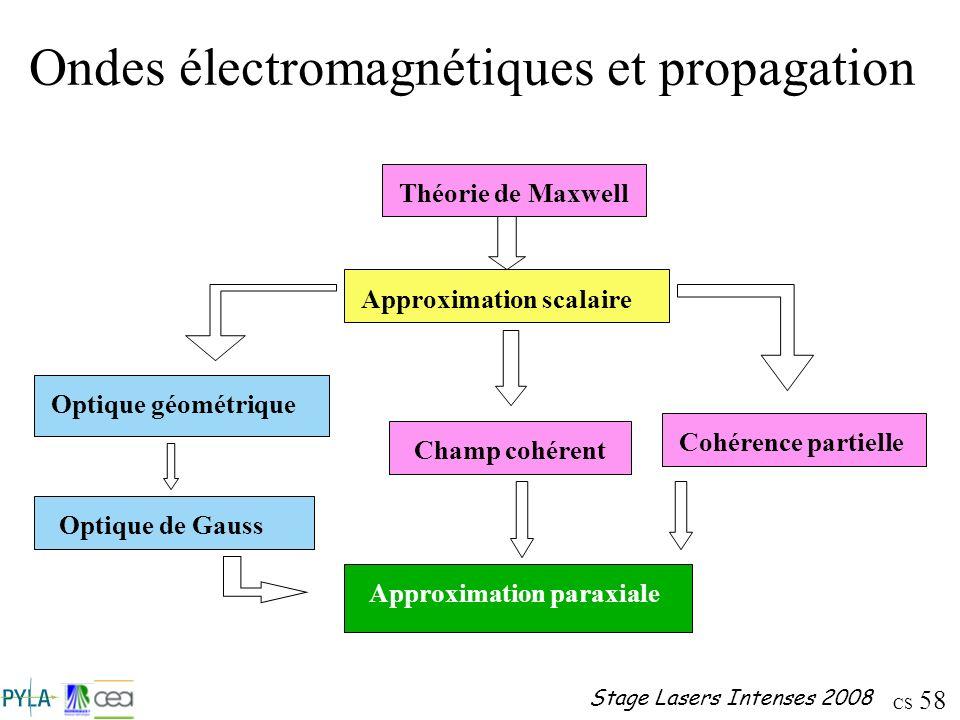 Ondes électromagnétiques et propagation