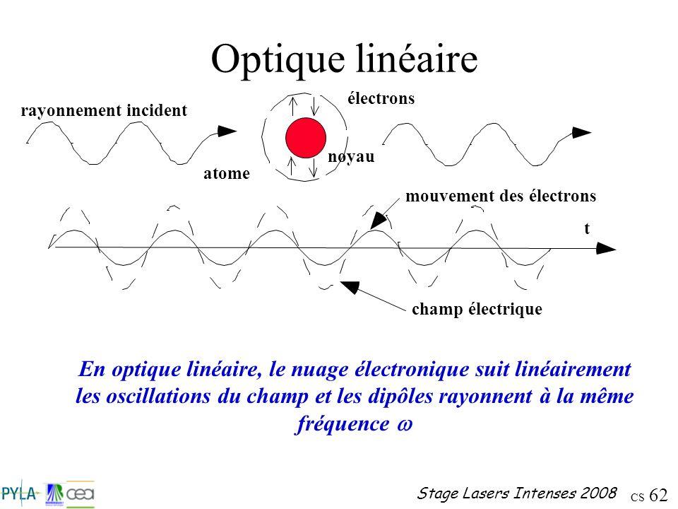 Optique linéaire rayonnement incident. atome. électrons. noyau. t. mouvement des électrons. champ électrique.