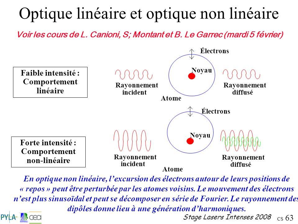 Optique linéaire et optique non linéaire
