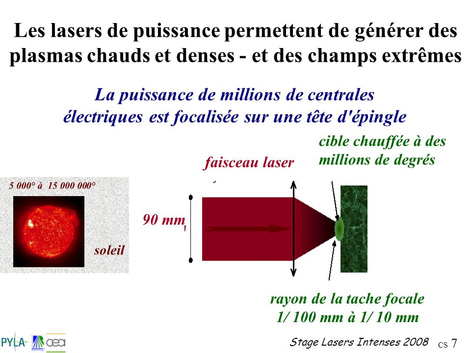 rayon de la tache focale 1/ 100 mm à 1/ 10 mm