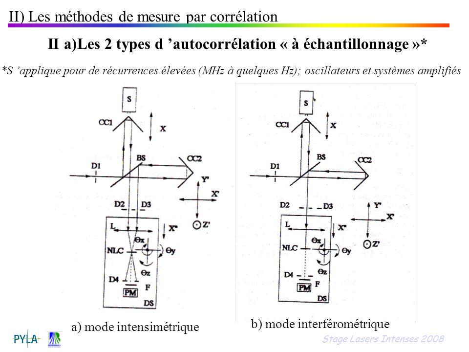 II) Les méthodes de mesure par corrélation