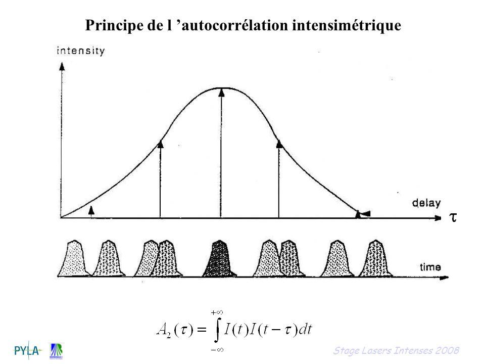 Principe de l 'autocorrélation intensimétrique