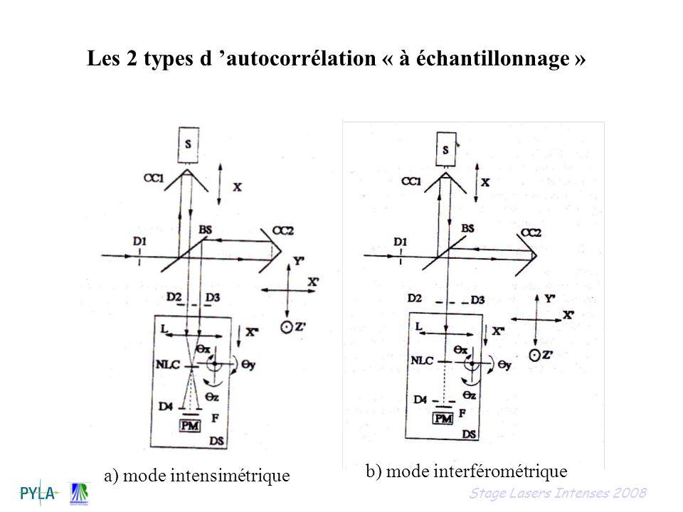 Les 2 types d 'autocorrélation « à échantillonnage »